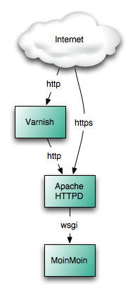 varnish-apache-moin.png